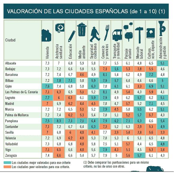 Las ciudades con mejor calidad de vida del mundo y de espa a - Mejores ciudades de espana para vivir y trabajar ...
